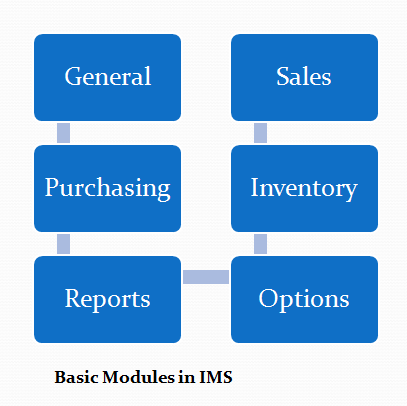 Basic Modules in IMS