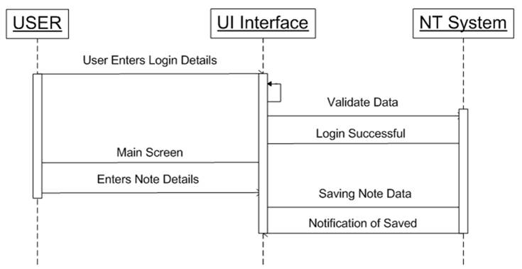 Notes Tracker Android Application UML