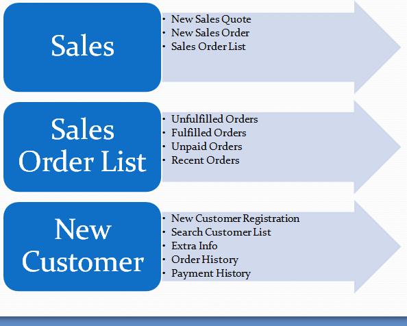 Sales & Sales Order