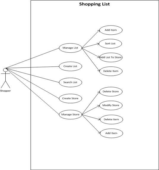Shopping Cart Use Case Diagram