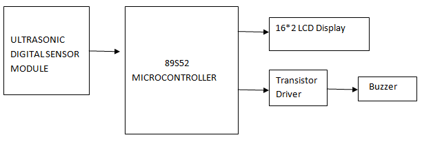 Driver Assistant System Using Ultrasonic Sensor – 1000 Projects