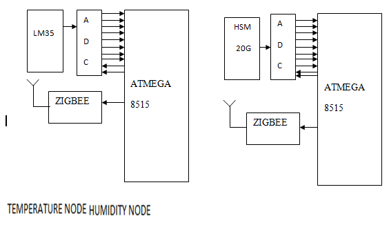 Zigbee Based Wireless Sensor Network Project – 1000 Projects