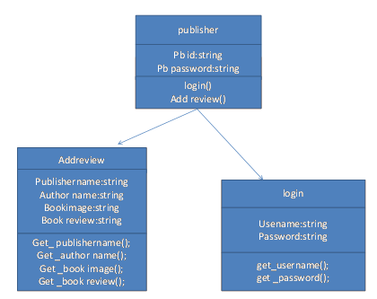 Book management system synopsis meaning