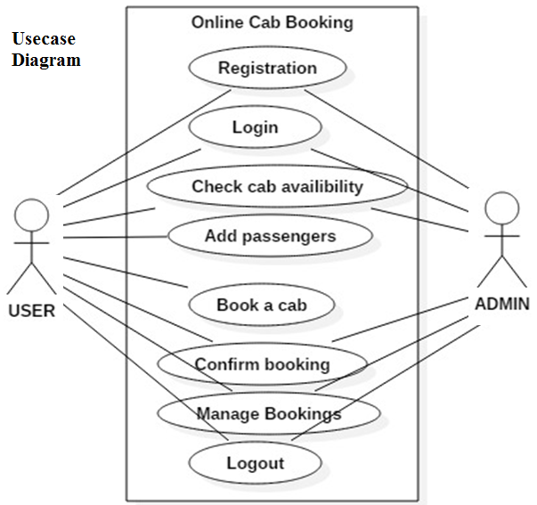 Online Cab Booking System Java Project – 1000 Projects