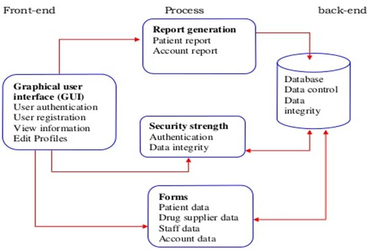 Diagnostic Management System Project Design PPT – 1000 Projects