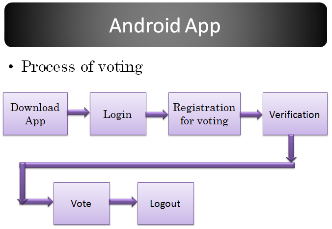 Smart Voting System PHP Website & Android App Synopsis PPT