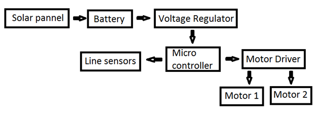 Solar based garbage cleaning robot with time slot arrangement
