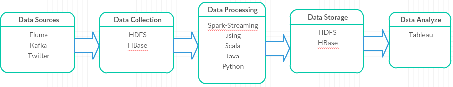 Spark Streaming Hadoop Project