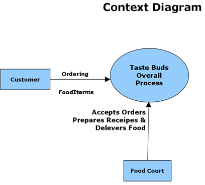 Taste Buds – The Food Ordering Application  Net Project