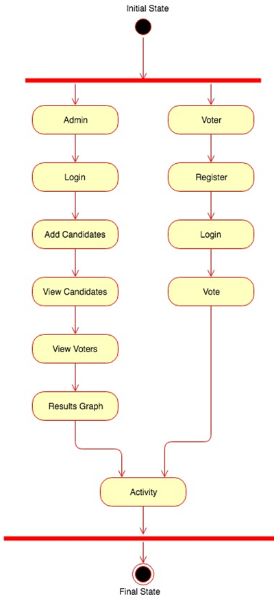 College Election System Java Project - 1000 Projects