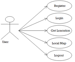 Tour Guide Java Project Source Code, Database, Project Report