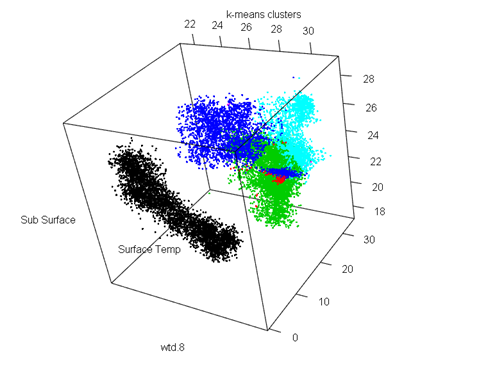 K-means clustering and DBSCAN Algorithm implementation in R