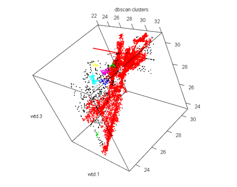 K-means clustering and DBSCAN Algorithm implementation in R Project Code