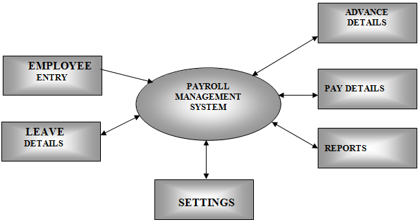 College Information Management System (CIMS) Project