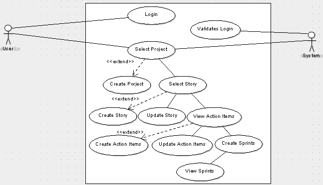 Mini Project on Agile Project Management System - 1000 ...