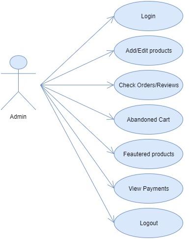E-kart Website WordPress Theme Project - 1000 Projects