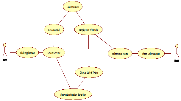 Food Ordering System using Context Aware Computing Project ...