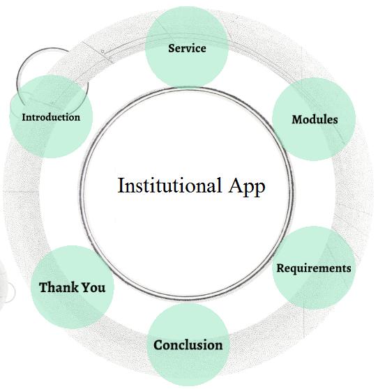 Development of Institutional App using Android Studio – 1000