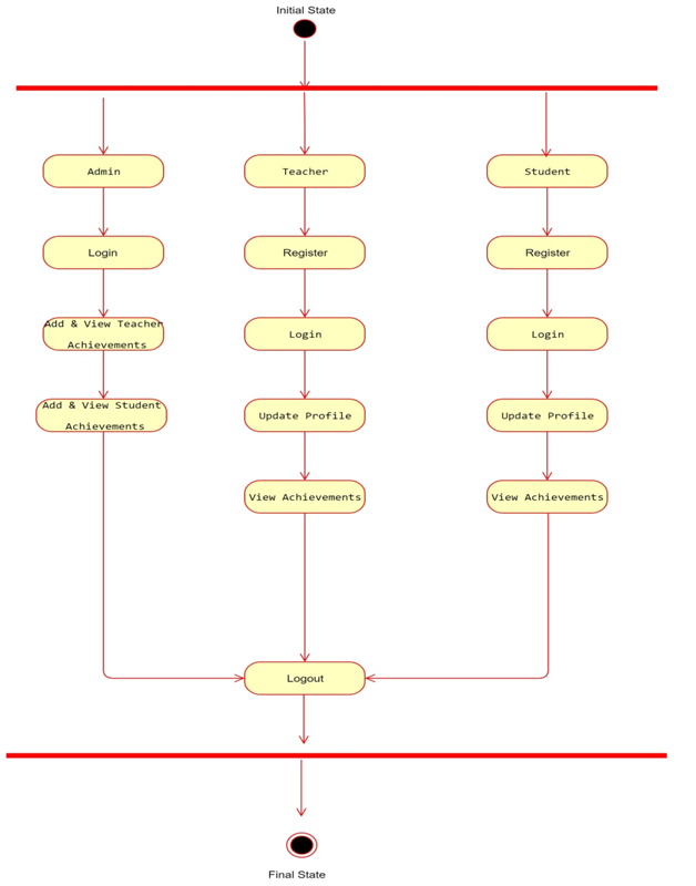 UML - Activity Diagram