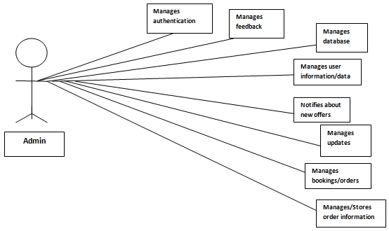 Use case Diagram for Admin