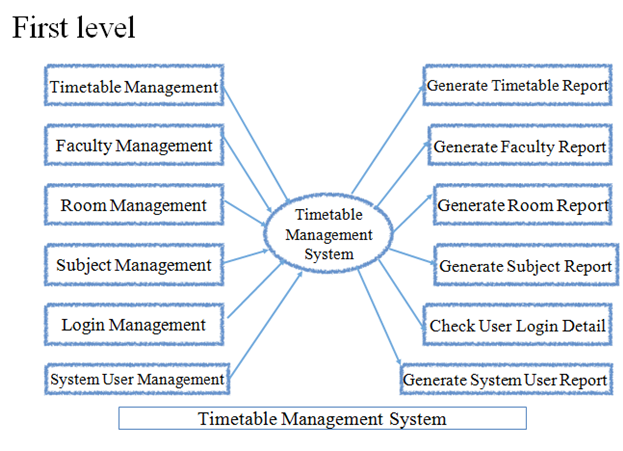 Data Flow Diagram First Level