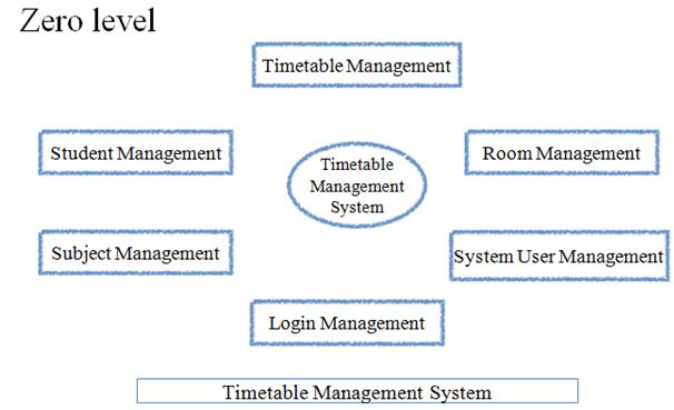 Data Flow Diagram Zero Level