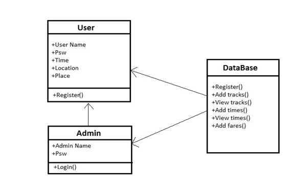 Metro Train Timings App