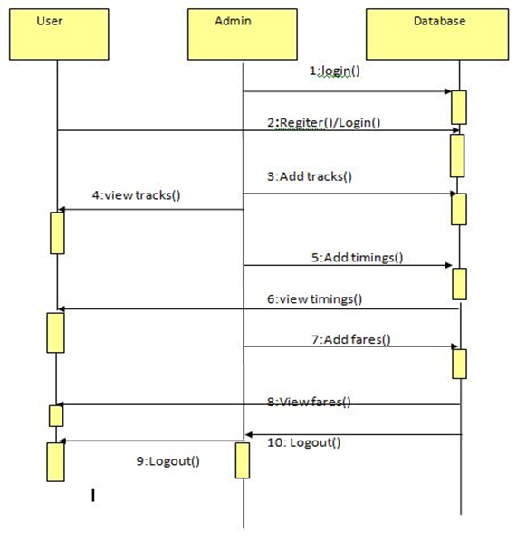 Metro Train Sequence Diagram