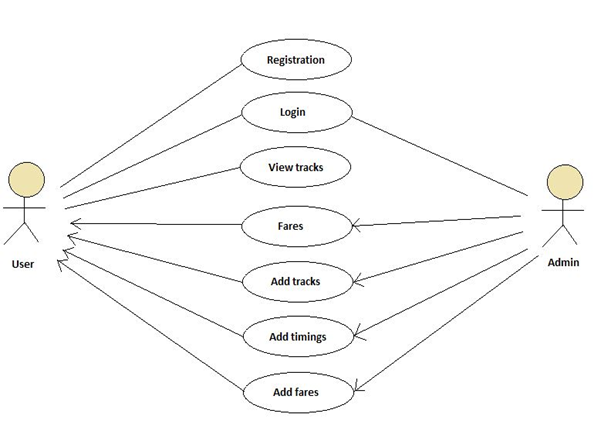 Metro Train Use Case Diagram