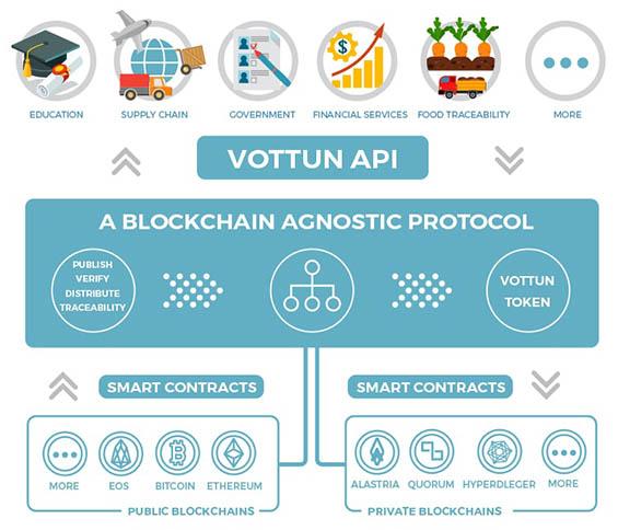 Our blockchain agnostic protocol makes us unique