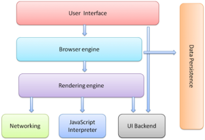 Browser's high level structure
