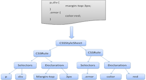 CSS Parser Sample