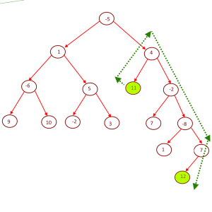 Maximum-Sum-path-between-two-leaves (1)