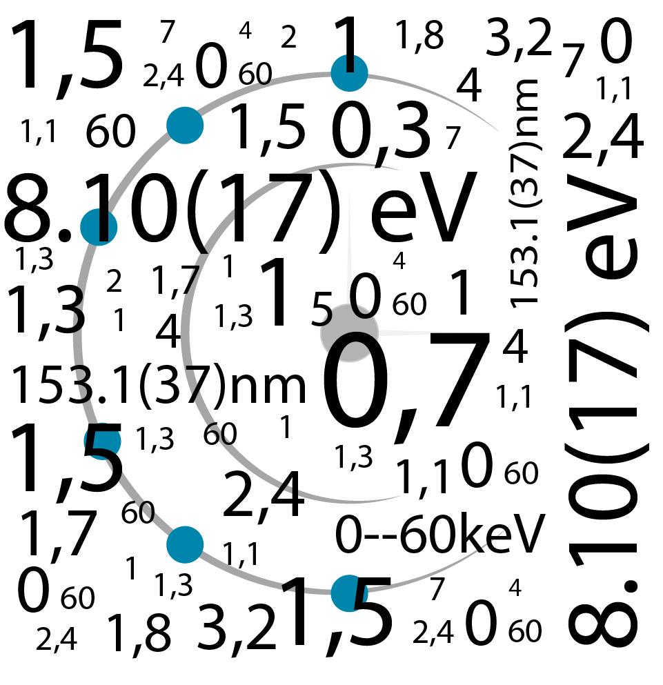 Thorium Nuclear clock data