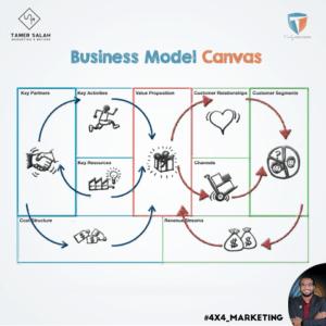 نموذج تخطيط العمل