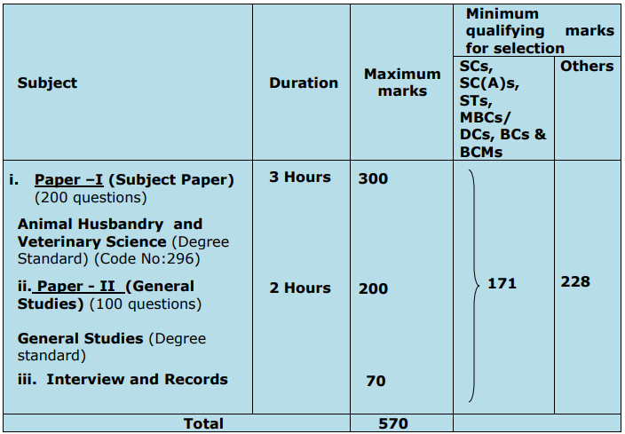 TN VAS Exam Pattern