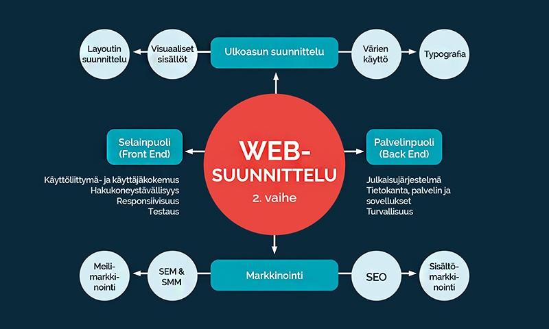 web-suunnitelu vaiheessa 2 | @ Marju Aavikko