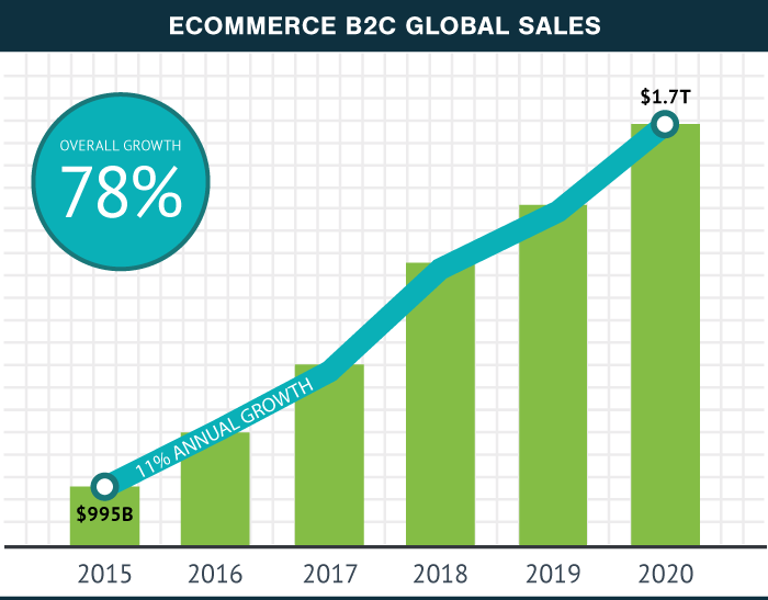 eCommerce B2C Global Sales Chart between 2015 and 2020