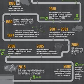 crude-oil-history