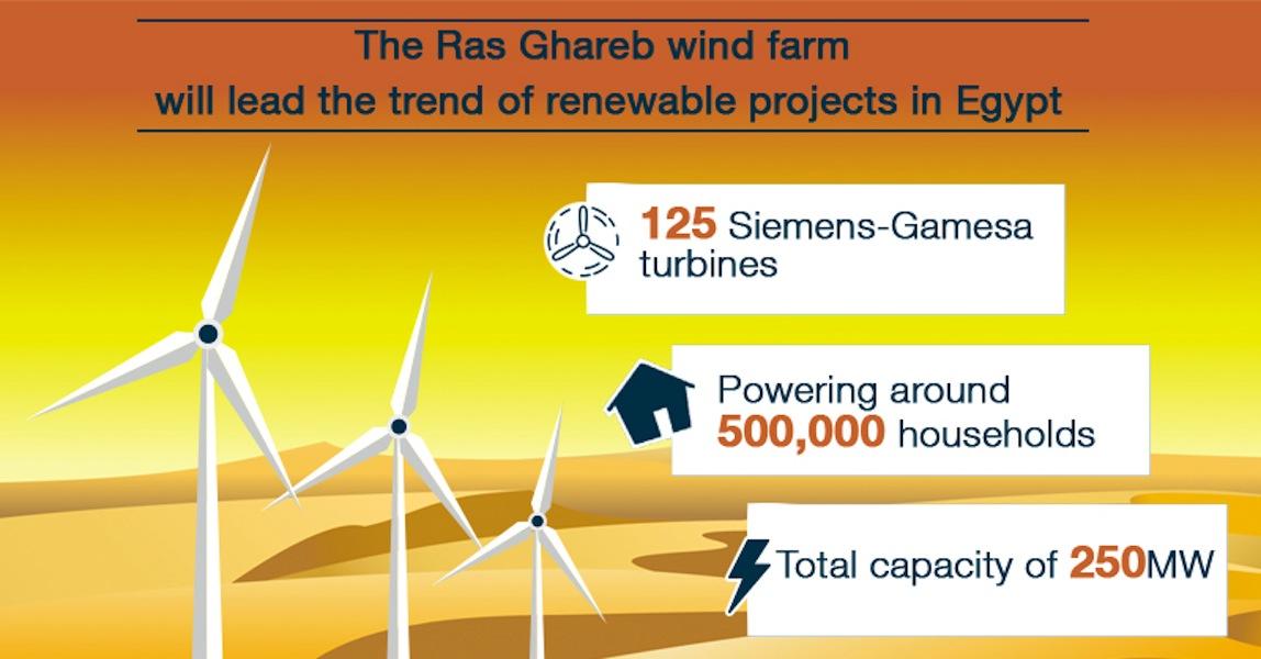 Ras Ghareb Wind