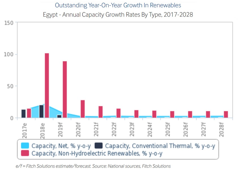 egypt-electricity-growth