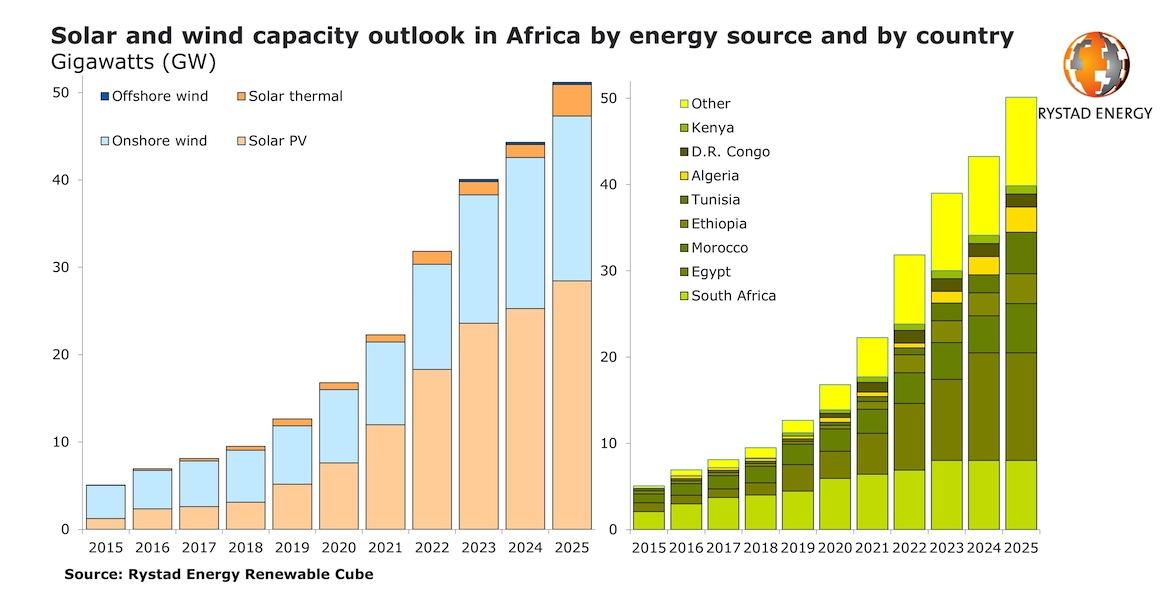 africa-renewables