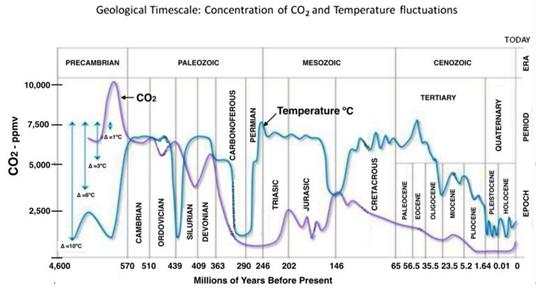 CO2 Figure 2