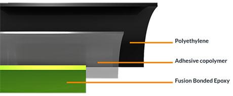 3LPE - Triple Layer Polyethylene