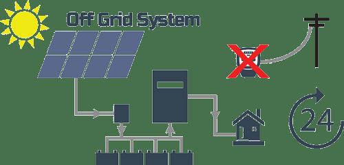 Solar Off Grid System