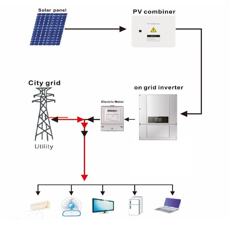 On Grid Solar Electric Generating System - Connectivity Diagram