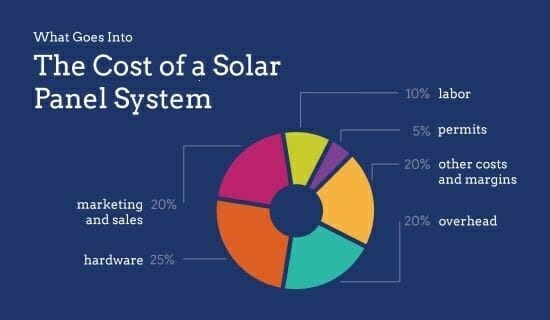 Cost of solar power plant - Fund allocations