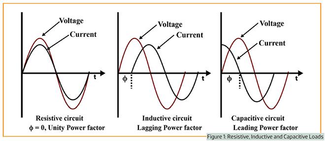 Surge Arrestor - Inductive load wave form