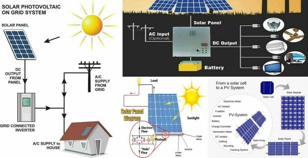 Types of solar power plant