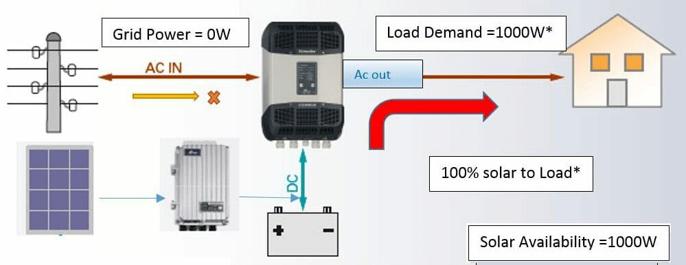 Load Sharing With Grid Power Topology